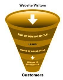 How first time buyers can convert into a loyal customer