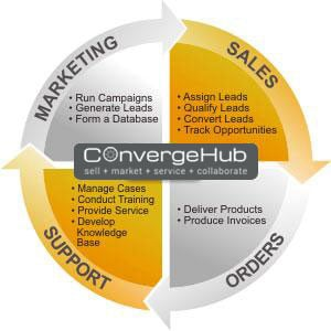CRM the best tool to synchronize marketing and sales