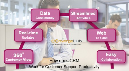 How does crm work for customer support productivity