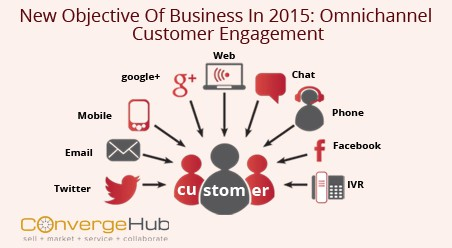 Objective of omnichannel customer engagement