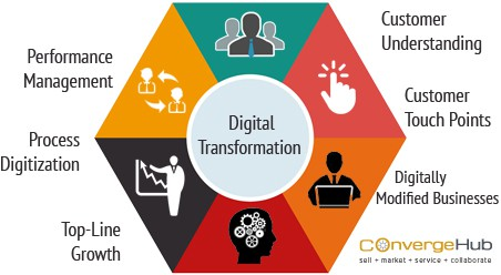 What does Digital Transformation mean? What are its nine core elements?