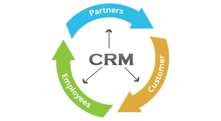 How CRM connecting employees, customers and partners