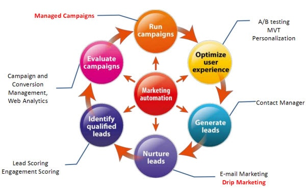 New Age Marketing Automation Solution