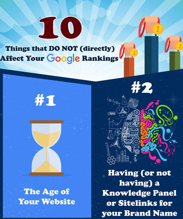 10 things that do not Directly affect your Google Rankings