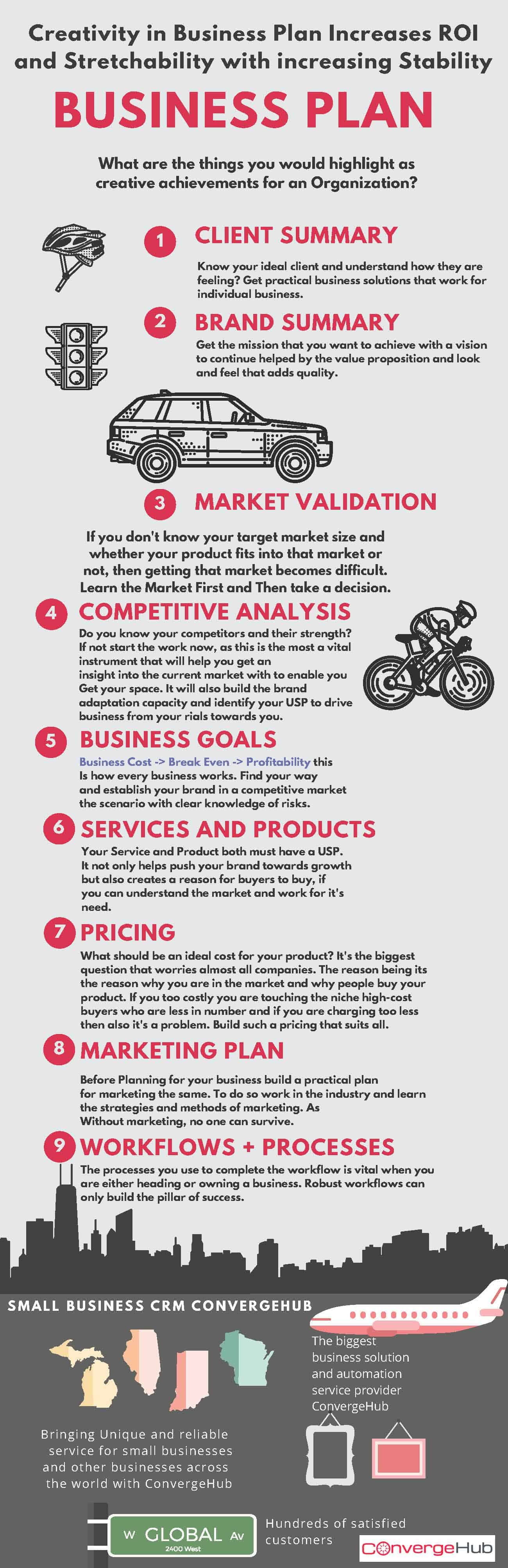 Creativity in Business Plan Increases ROI