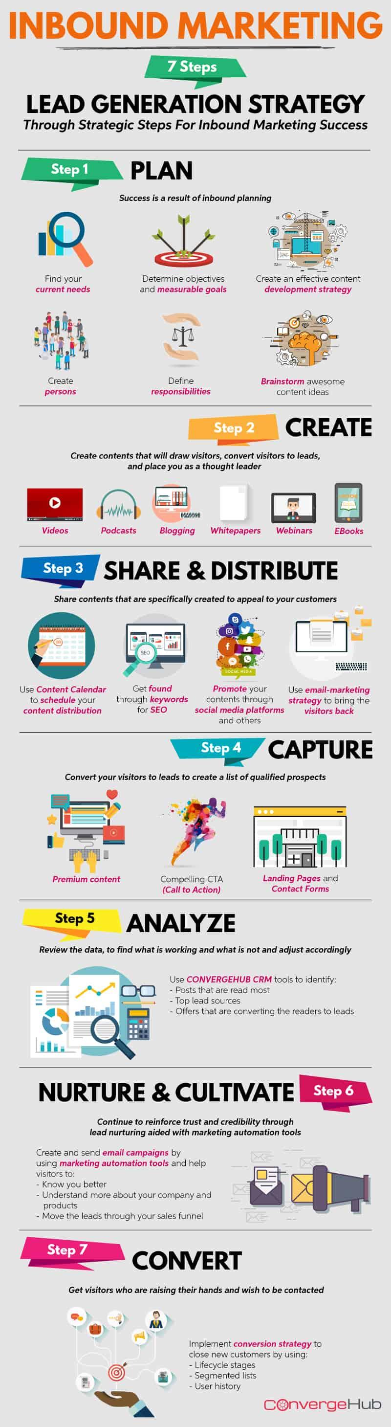 Lead Generation Through 7 Strategic Steps For Inbound Marketing Success