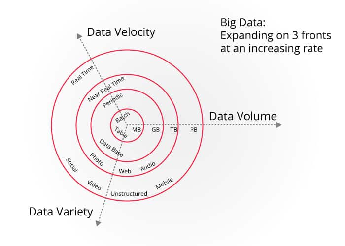 What is Big Data Technologies